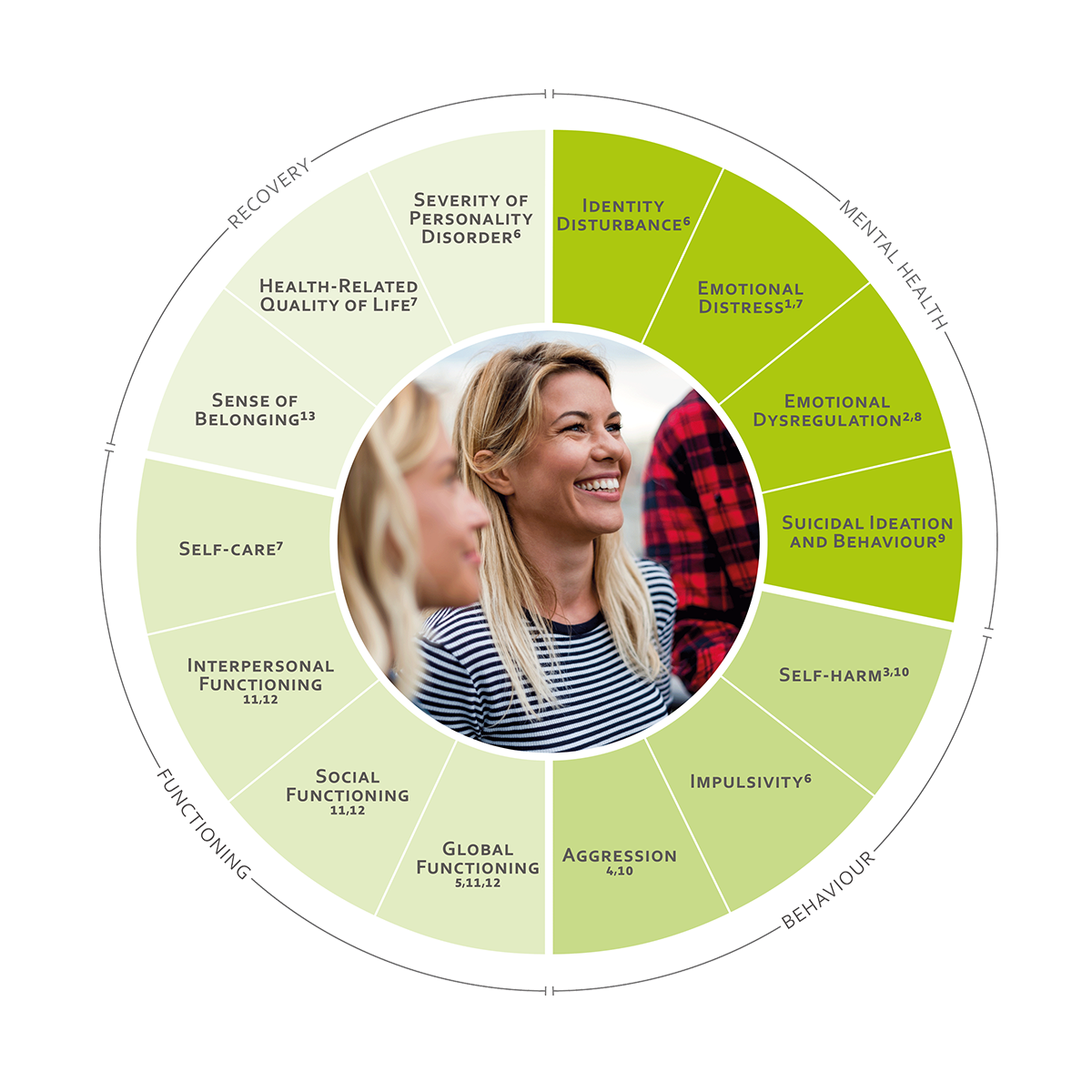 ICHOM Standard Sets Personality Disorders Outcomes Wheel